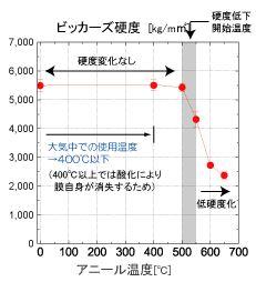 酸素フリー雰囲気で最大500℃