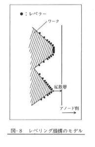 レベリング機構のモデル