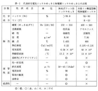 代表的な電気ニッケルめっきと無電解ニッケルめっきとの比較(表-1)