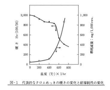 代表的なクロムめっきの硬さの変化と耐摩耗性の変化(図-1)