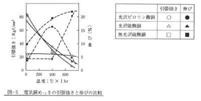 電気銅めっきの引張強さと伸びの比較