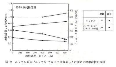 ニッケルおよびニッケル-アルミナ分散めっきの硬さと耐摩耗性の関係
