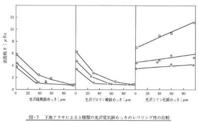 下地アラサによる3種類の光沢電気銅めっきのレベリング性の比較