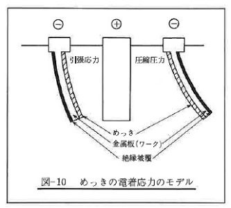 めっきの電着応力のモデル