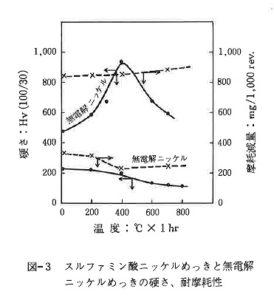 スルファミン酸ニッケルめっきと無電解ニッケルめっきの硬さ、耐摩耗性