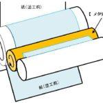 製紙向け耐食性向上メタリングロール